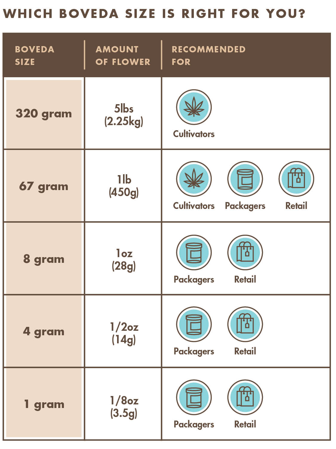 Which Boveda Size is Right for You?
