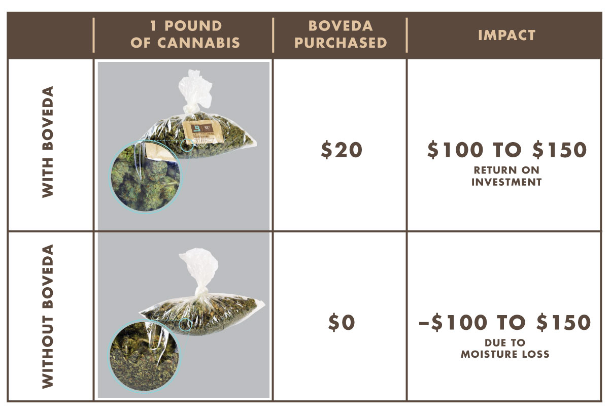 Growers can enjoy a $100 return on the investment in $20 in Boveda, the original terpene shield